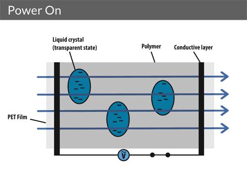 Les cristaux liquides sont alignés de manière régulière permettant à la lumière de passer sans être bloquée